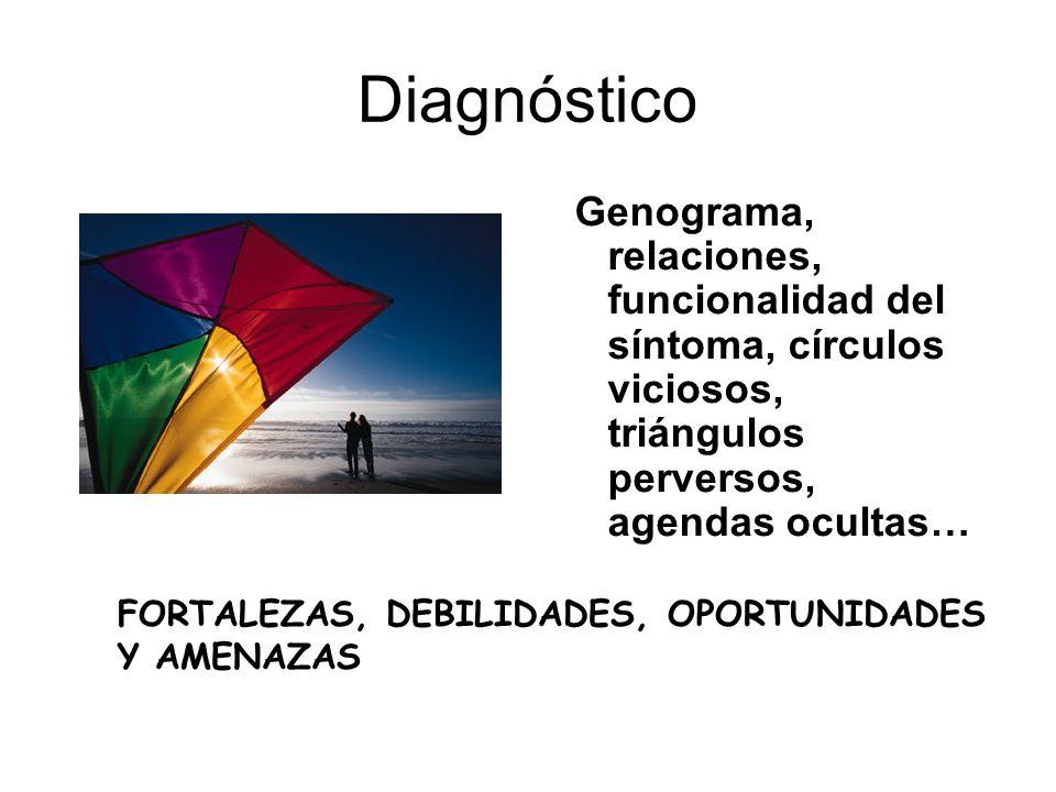 Diagnóstico Genograma, relaciones, funcionalidad del síntoma, círculos viciosos, triángulos perversos, agendas ocultas…