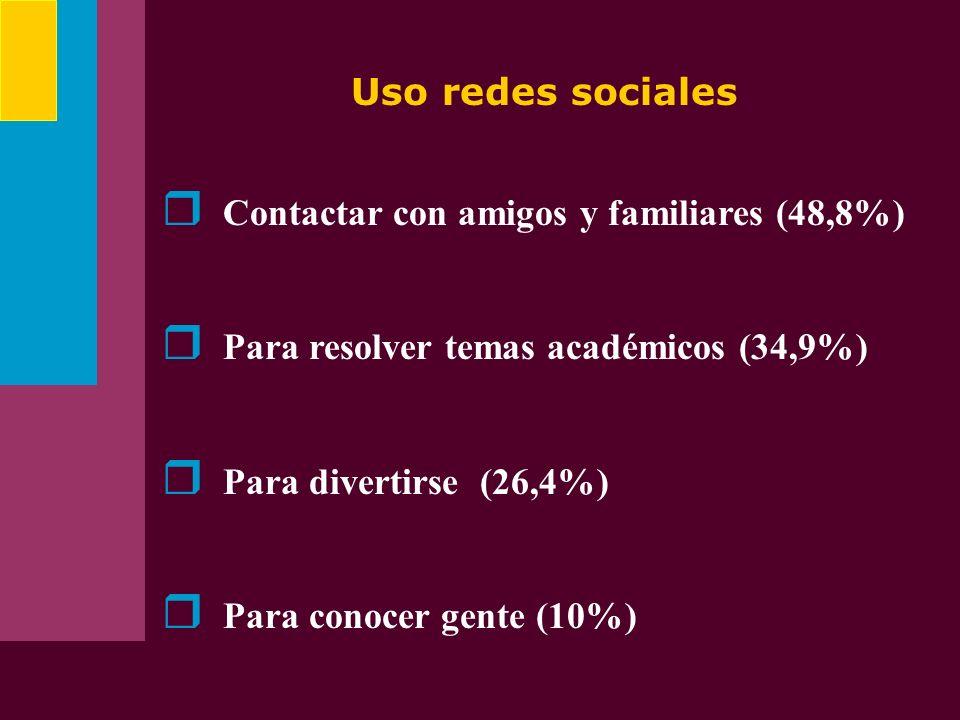 Uso redes socialesContactar con amigos y familiares (48,8%) Para resolver temas académicos (34,9%) Para divertirse (26,4%)