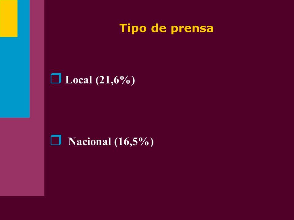 Tipo de prensa Local (21,6%) Nacional (16,5%)
