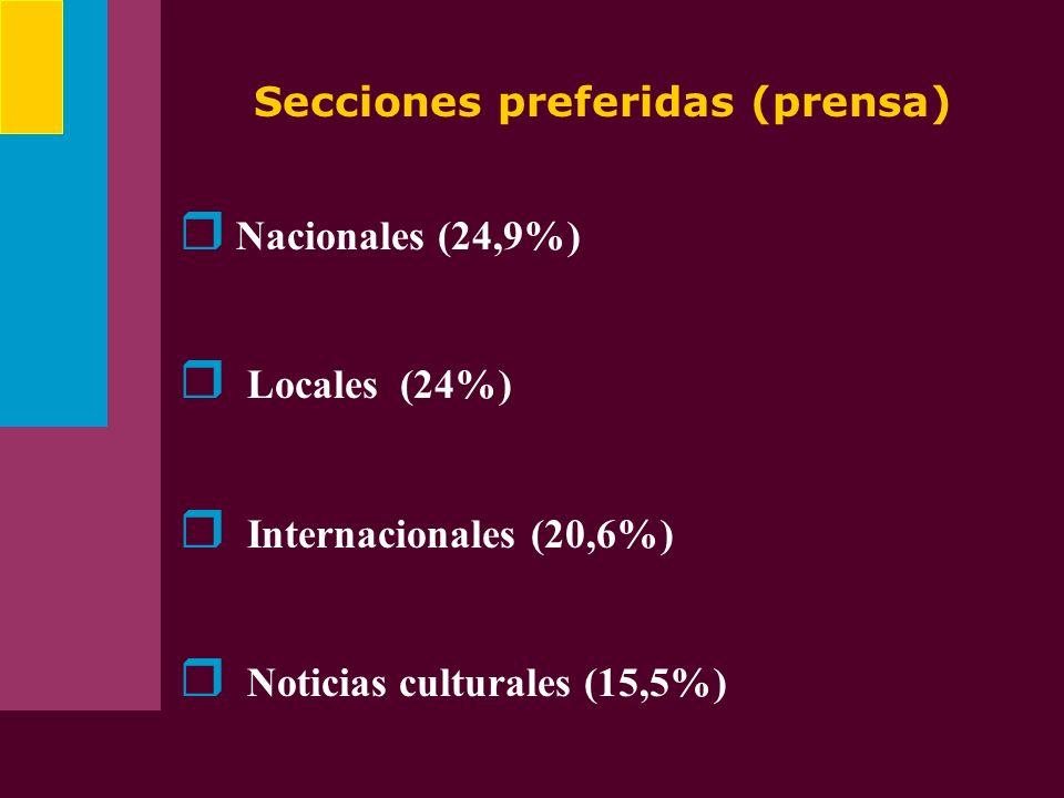 Secciones preferidas (prensa)