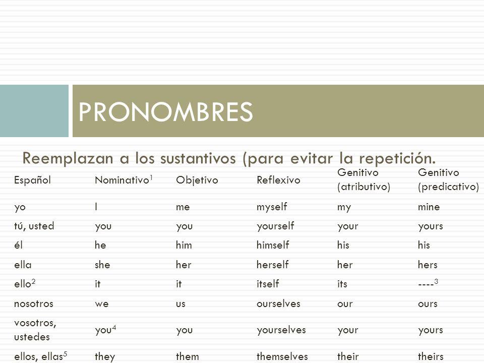 PRONOMBRES Reemplazan a los sustantivos (para evitar la repetición.