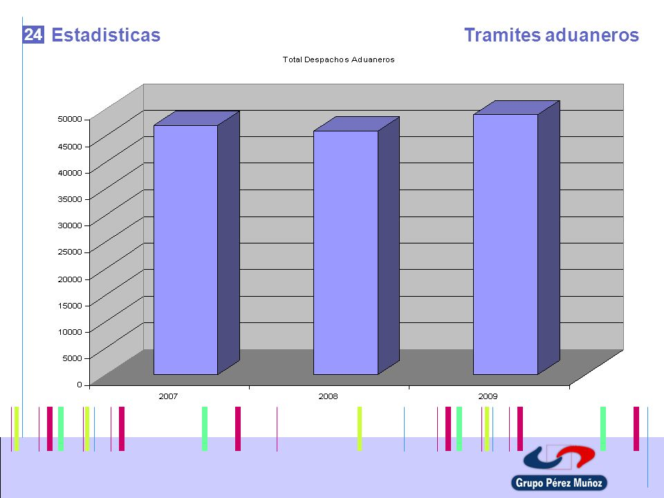 Estadisticas Tramites aduaneros 24