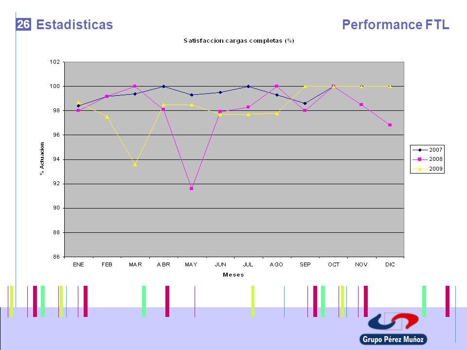 Estadisticas Performance FTL 26