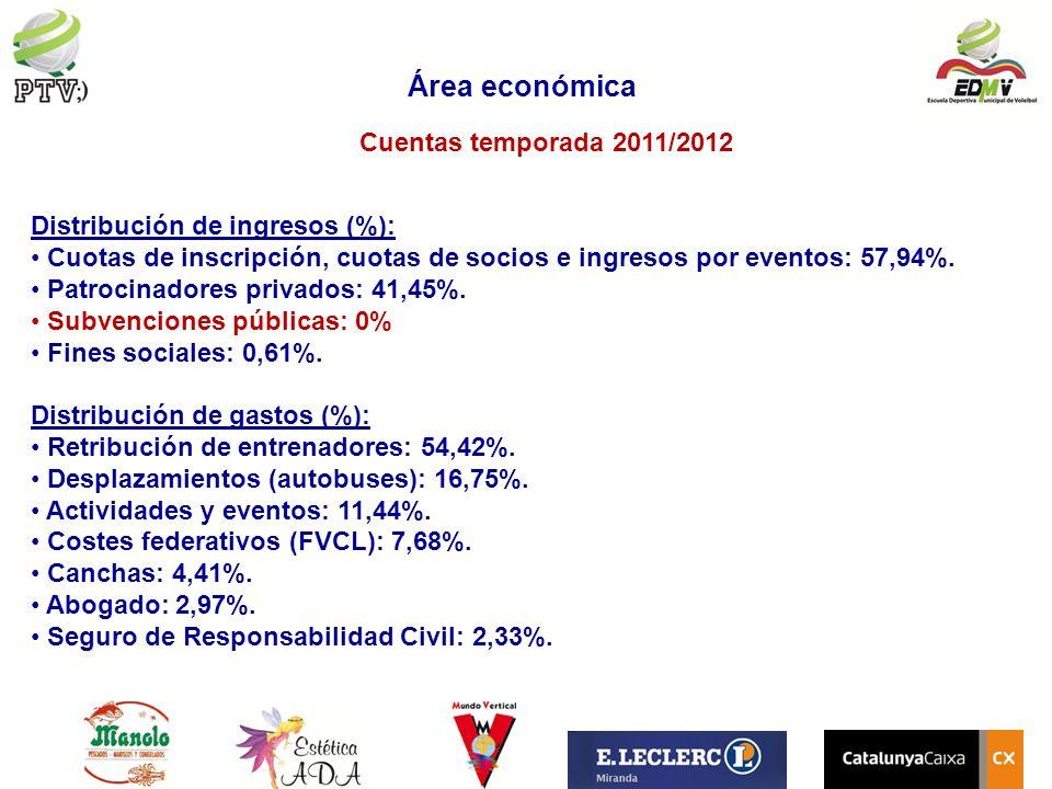 Área económica Cuentas temporada 2011/2012