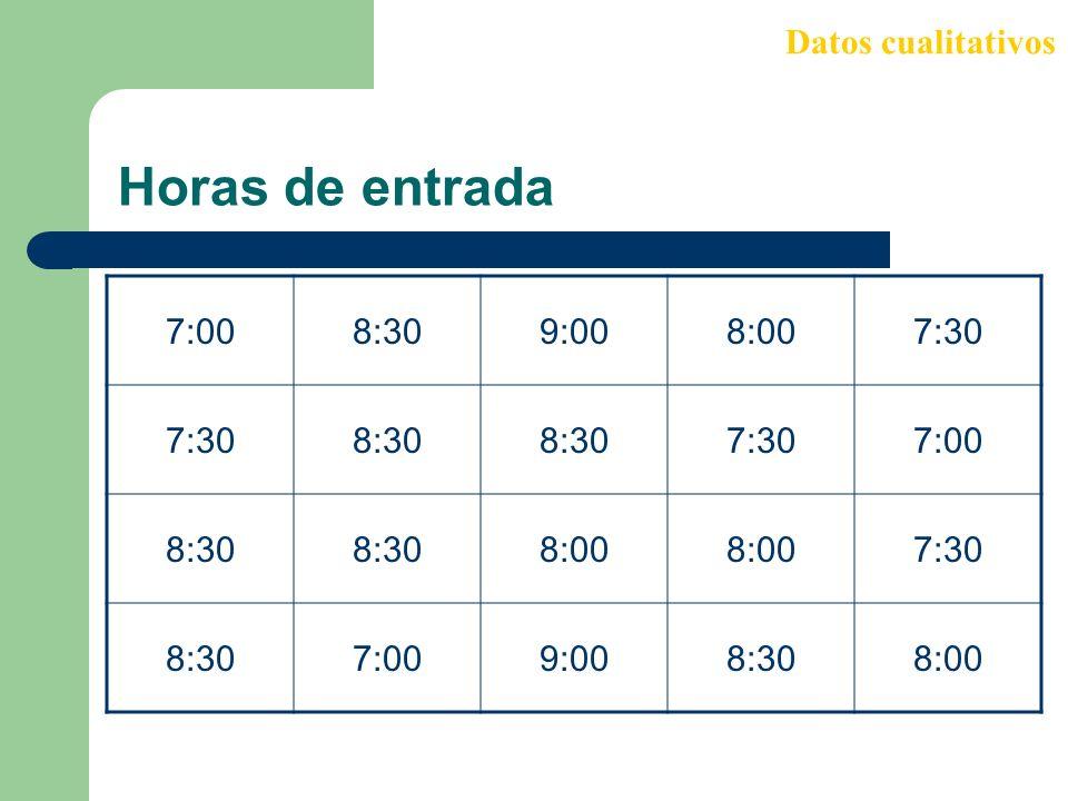 Datos cualitativos Horas de entrada 7:00 8:30 9:00 8:00 7:30