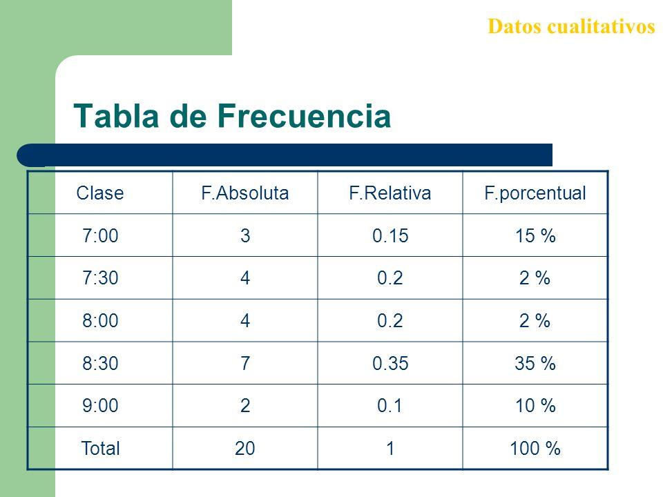 Tabla de Frecuencia Datos cualitativos Clase F.Absoluta F.Relativa