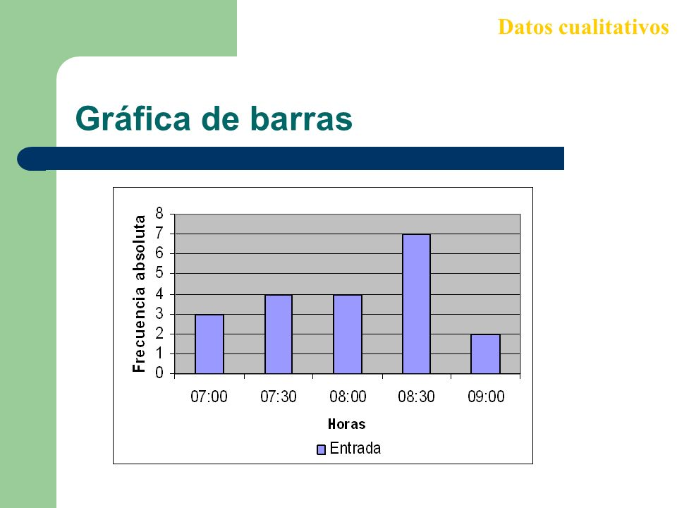 Datos cualitativos Gráfica de barras
