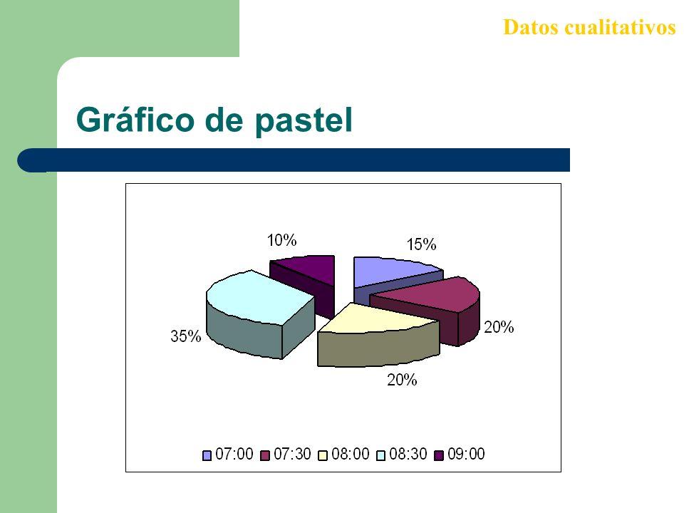 Datos cualitativos Gráfico de pastel