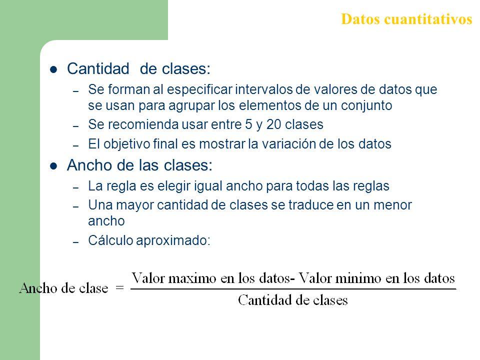 Datos cuantitativos Cantidad de clases: Ancho de las clases: