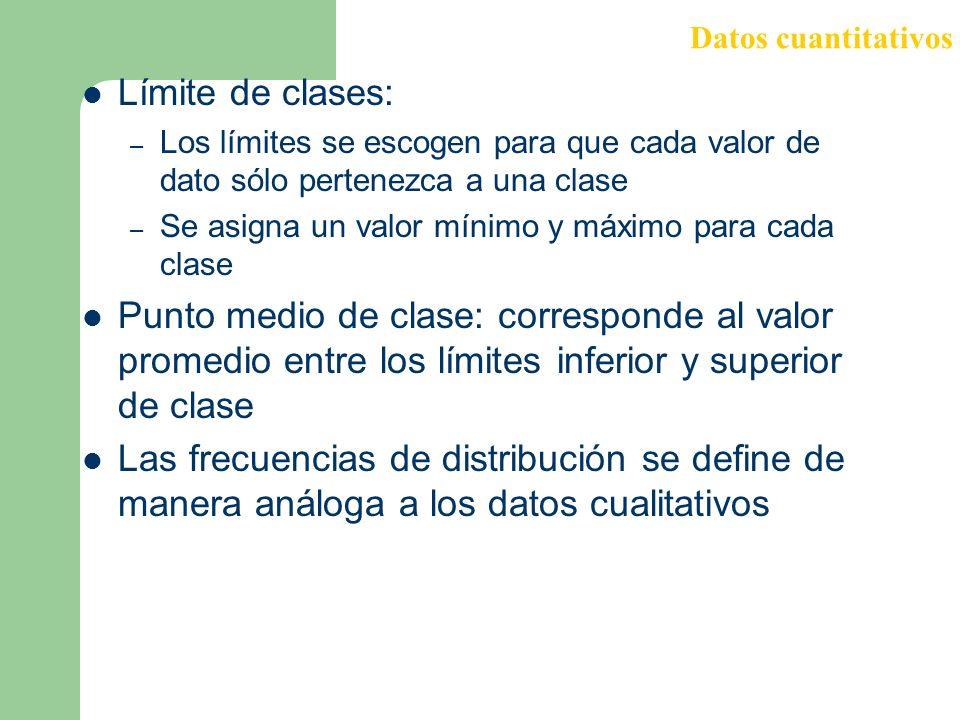 Datos cuantitativos Límite de clases: Los límites se escogen para que cada valor de dato sólo pertenezca a una clase.