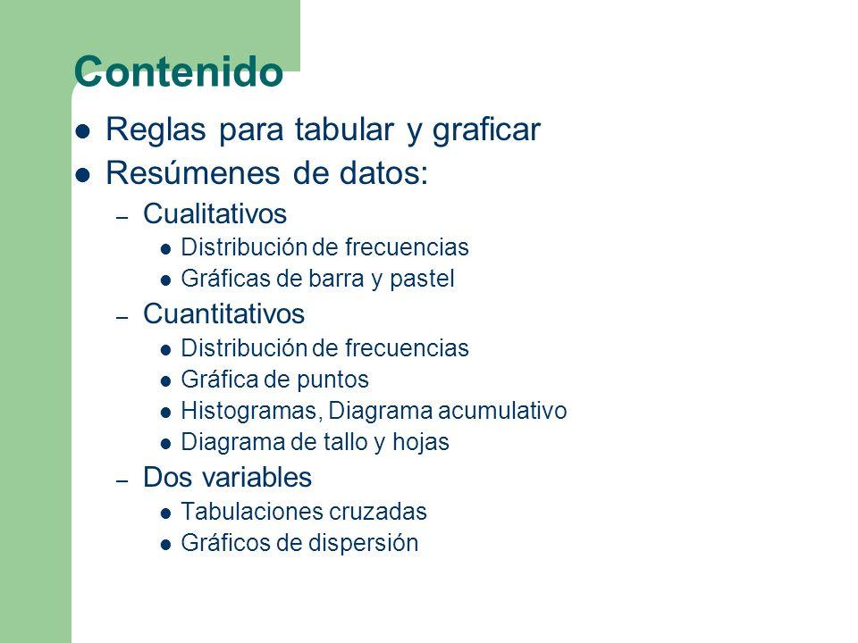 Contenido Reglas para tabular y graficar Resúmenes de datos: