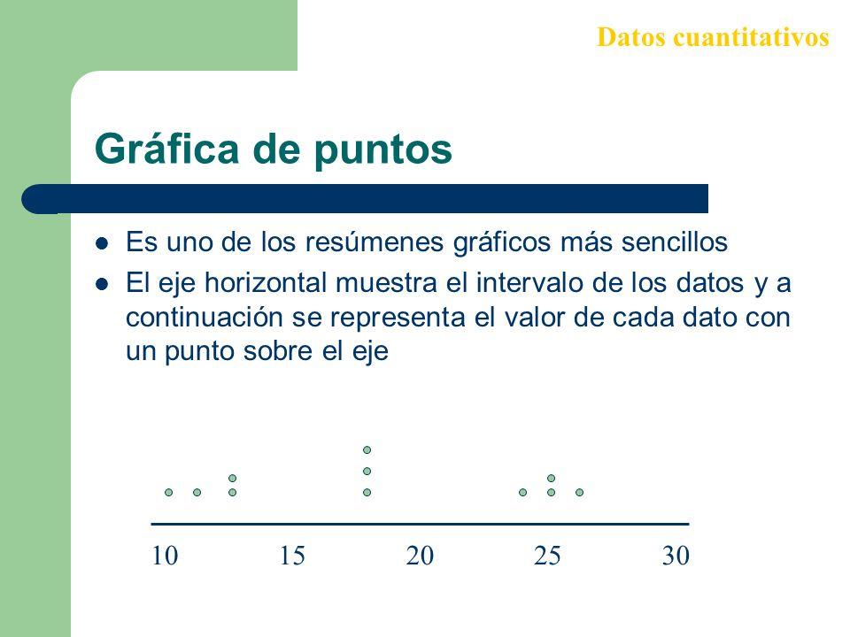Gráfica de puntos Datos cuantitativos