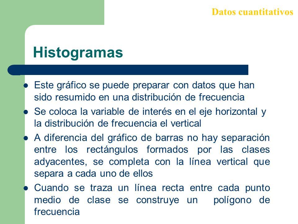 Histogramas Datos cuantitativos