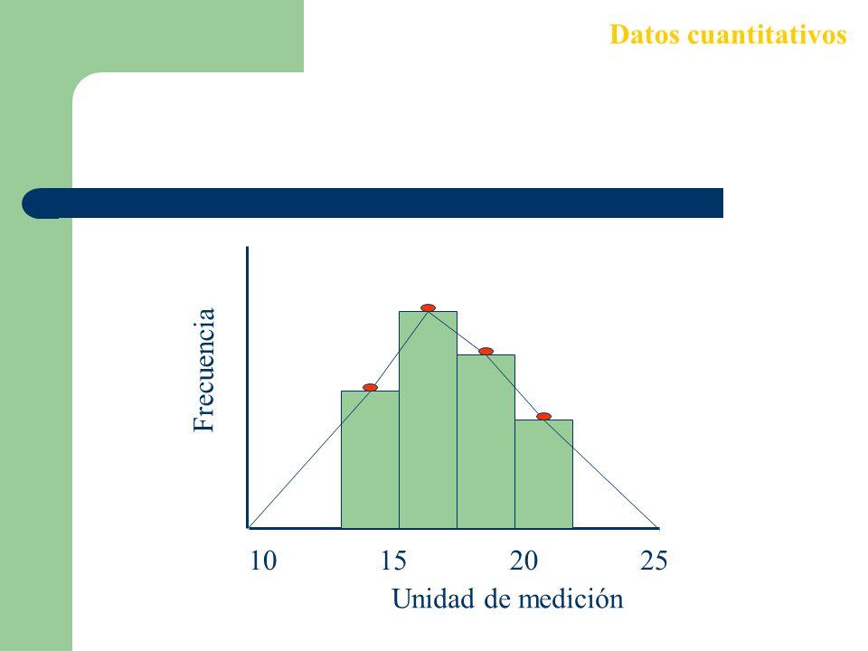 Datos cuantitativos 10 15 20 25 Unidad de medición Frecuencia