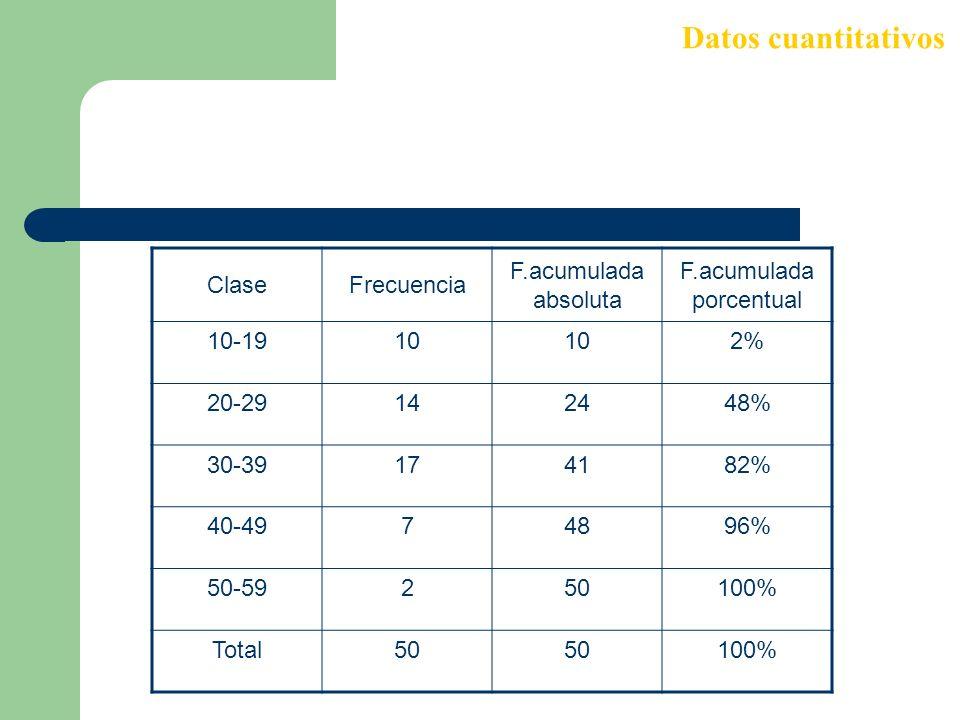 F.acumulada porcentual