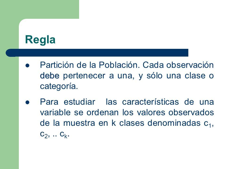 Regla Partición de la Población. Cada observación debe pertenecer a una, y sólo una clase o categoría.