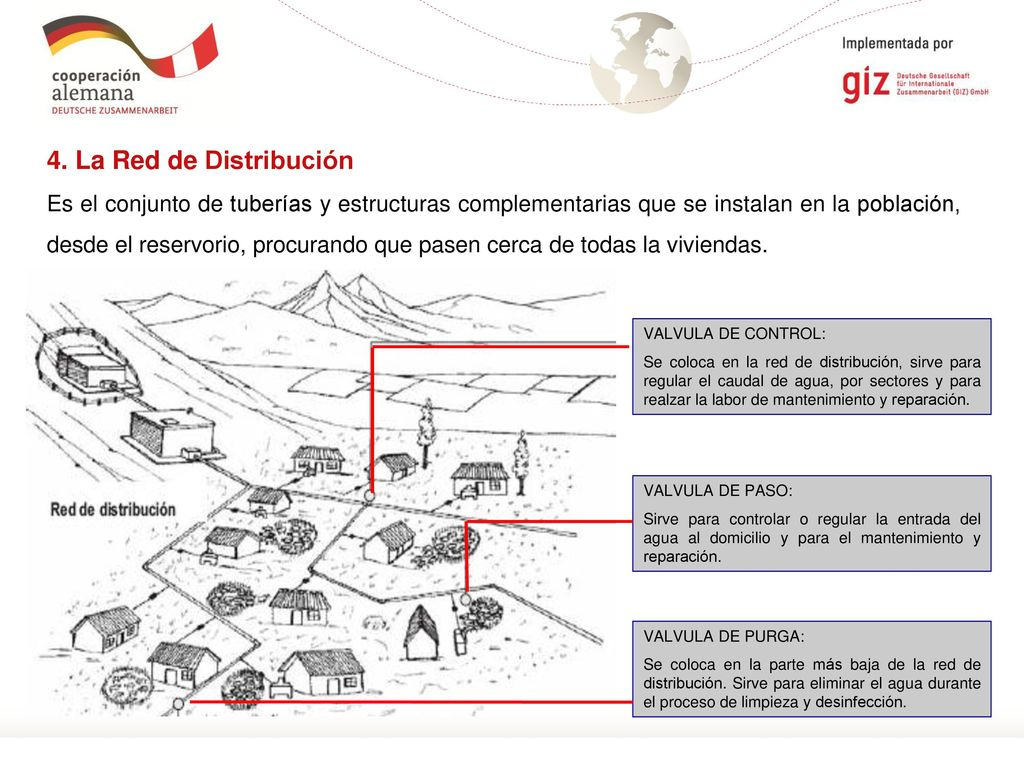 Tema partes y funciones del sistema de agua potable - Alcohol de limpieza para que sirve ...