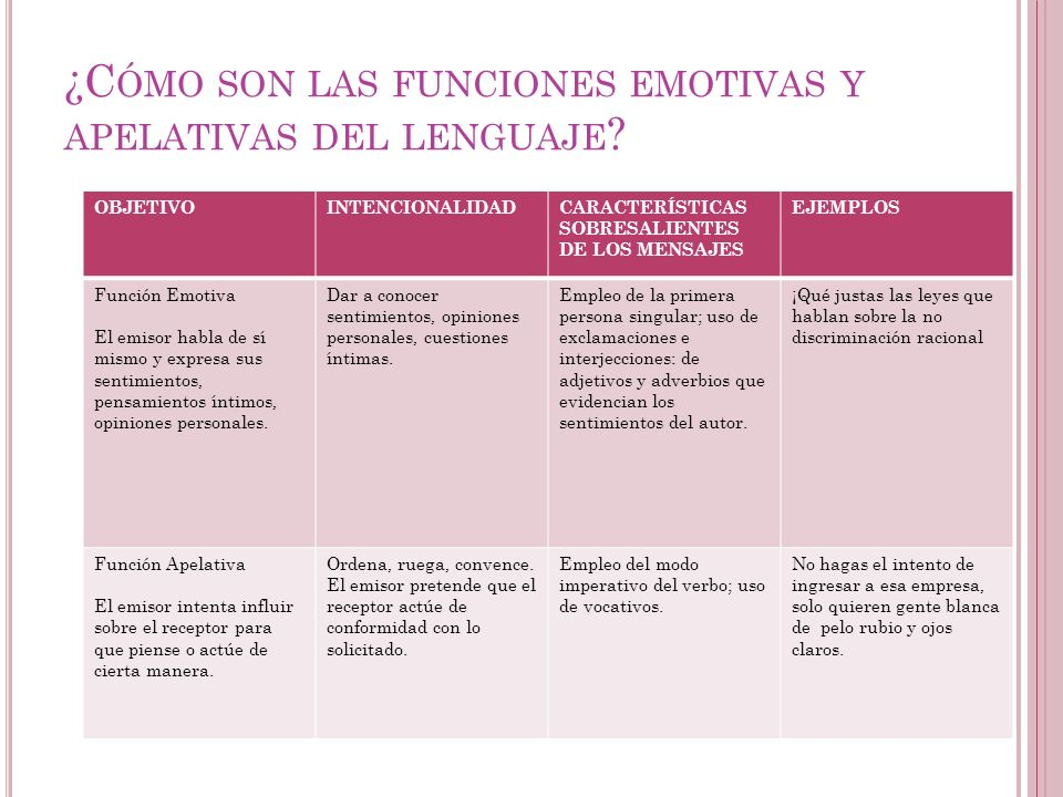 ¿Cómo son las funciones emotivas y apelativas del lenguaje
