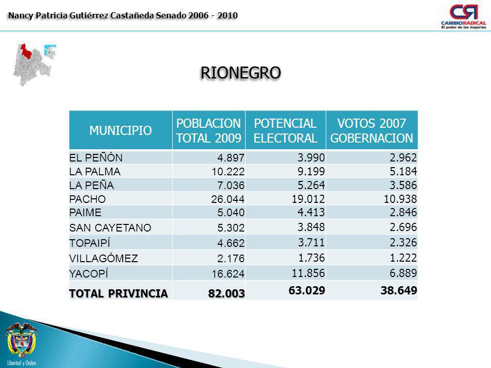 Nancy Patricia Gutiérrez Castañeda Senado 2006 - 2010