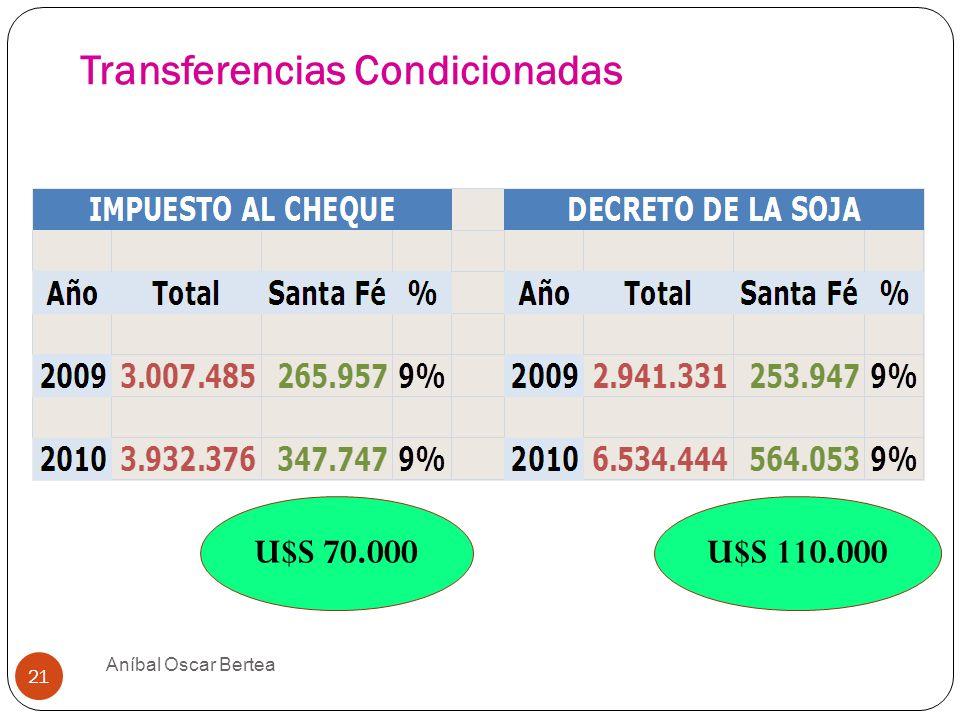 Transferencias Condicionadas