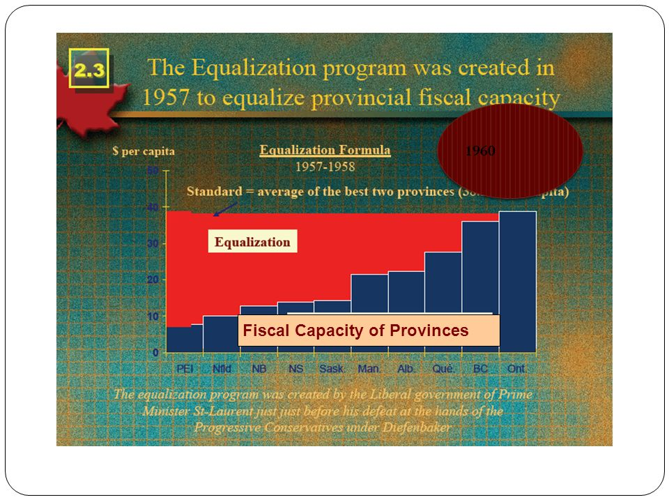 1960 Fiscal Capacity of Provinces
