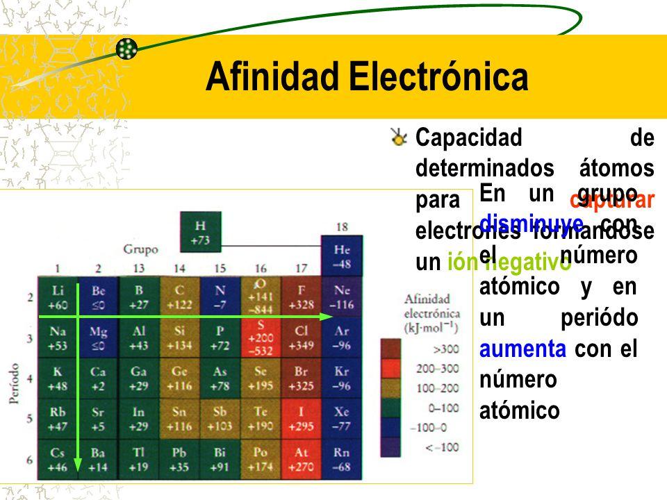 Afinidad Electrónica Capacidad de determinados átomos para capturar electrones formandose un ión negativo.