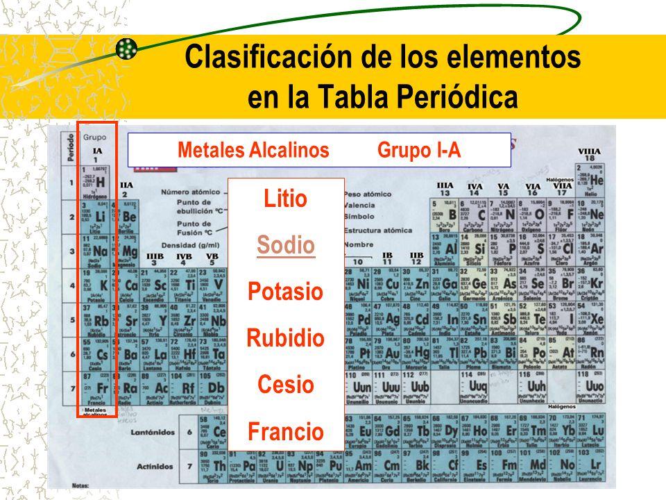 clasificacin de los elementos en la tabla peridica - Tabla Periodica Y Estructura Atomica