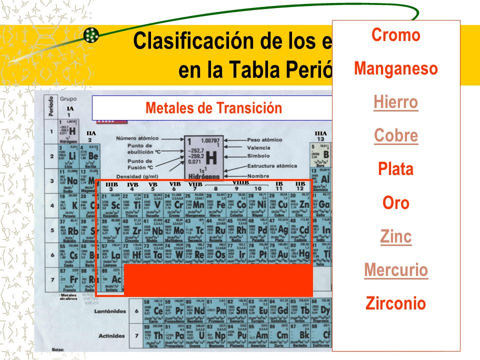 Clasificación de los elementos en la Tabla Periódica