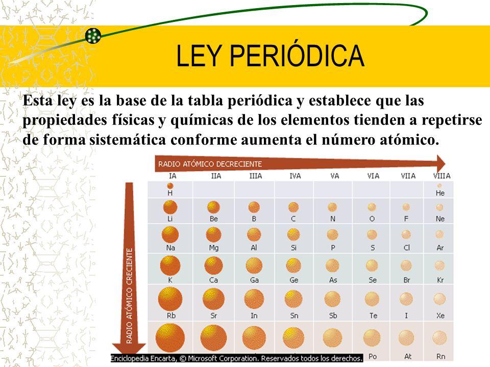LEY PERIÓDICA
