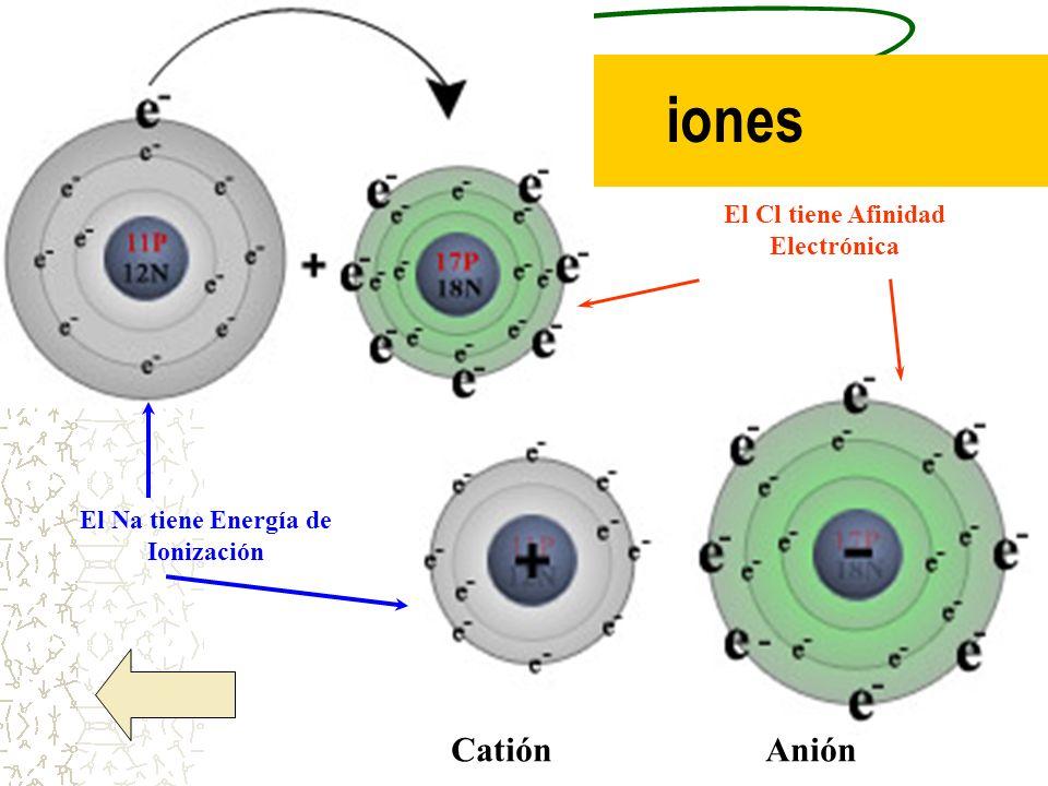El Cl tiene Afinidad Electrónica El Na tiene Energía de Ionización