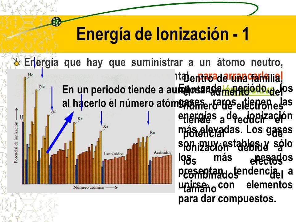 Energía de Ionización - 1