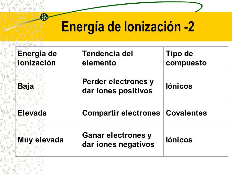 Energía de Ionización -2