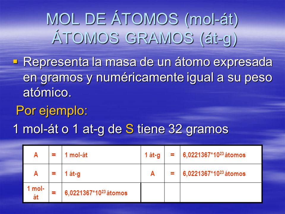 MOL DE ÁTOMOS (mol-át) ÁTOMOS GRAMOS (át-g)
