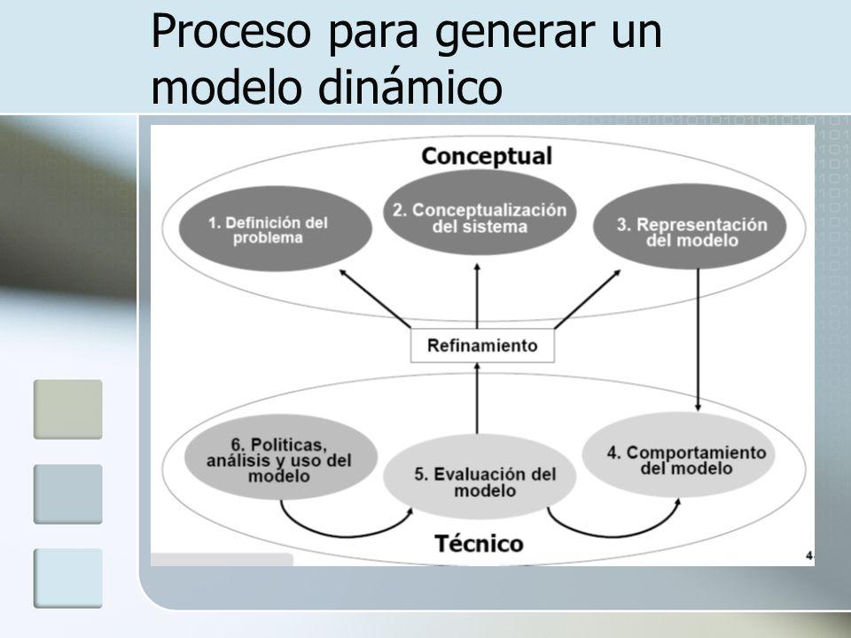 Proceso para generar un modelo dinámico