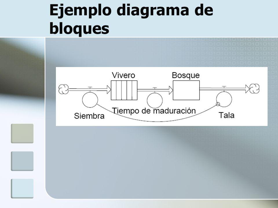 Ejemplo diagrama de bloques