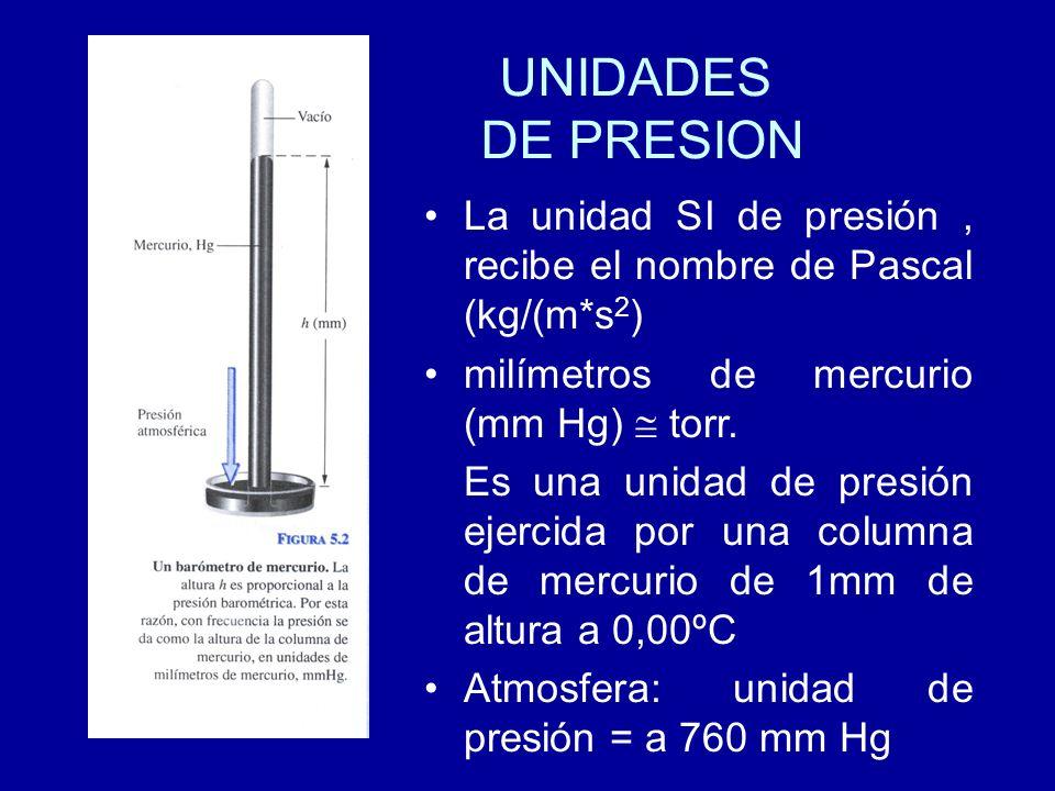 UNIDADES DE PRESION La unidad SI de presión , recibe el nombre de Pascal (kg/(m*s2) milímetros de mercurio (mm Hg)  torr.