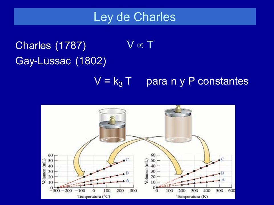 Ley de Charles Charles (1787) V  T Gay-Lussac (1802)