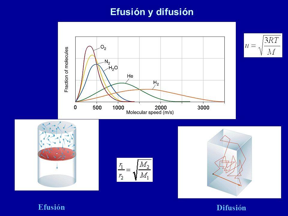 Efusión y difusión Efusión Difusión