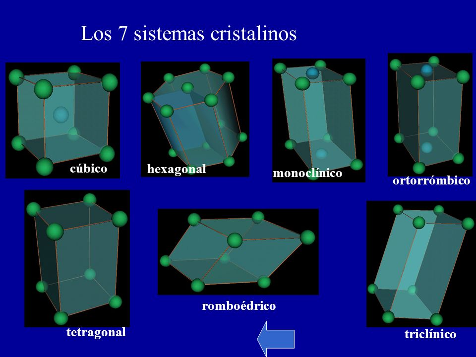 Los 7 sistemas cristalinos