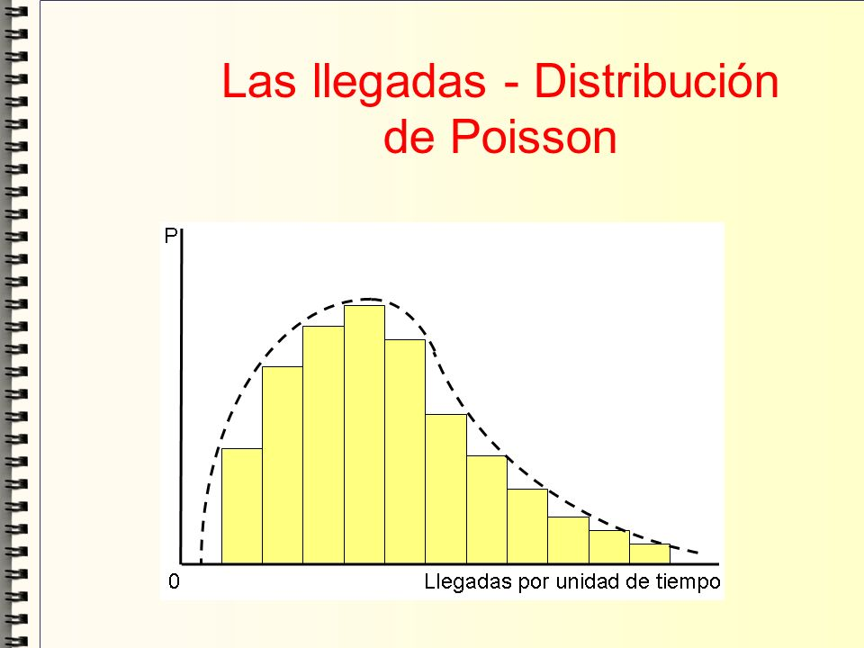 Las llegadas - Distribución de Poisson