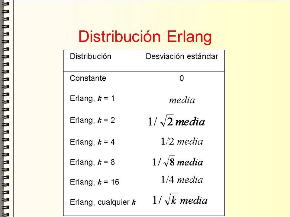 Distribución Erlang