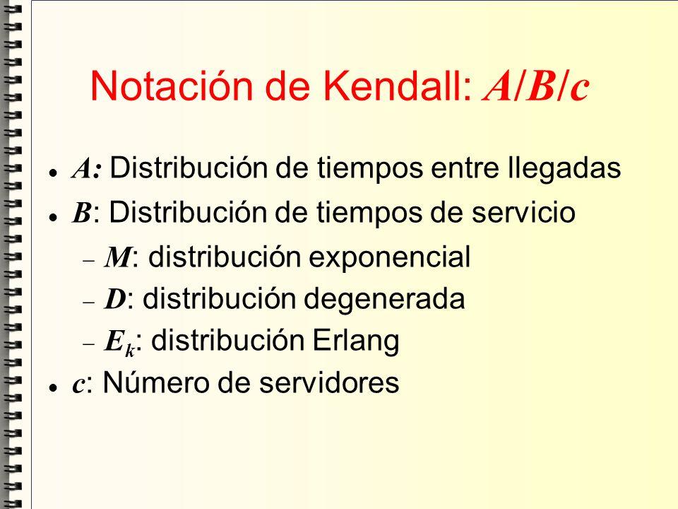 Notación de Kendall: A/B/c