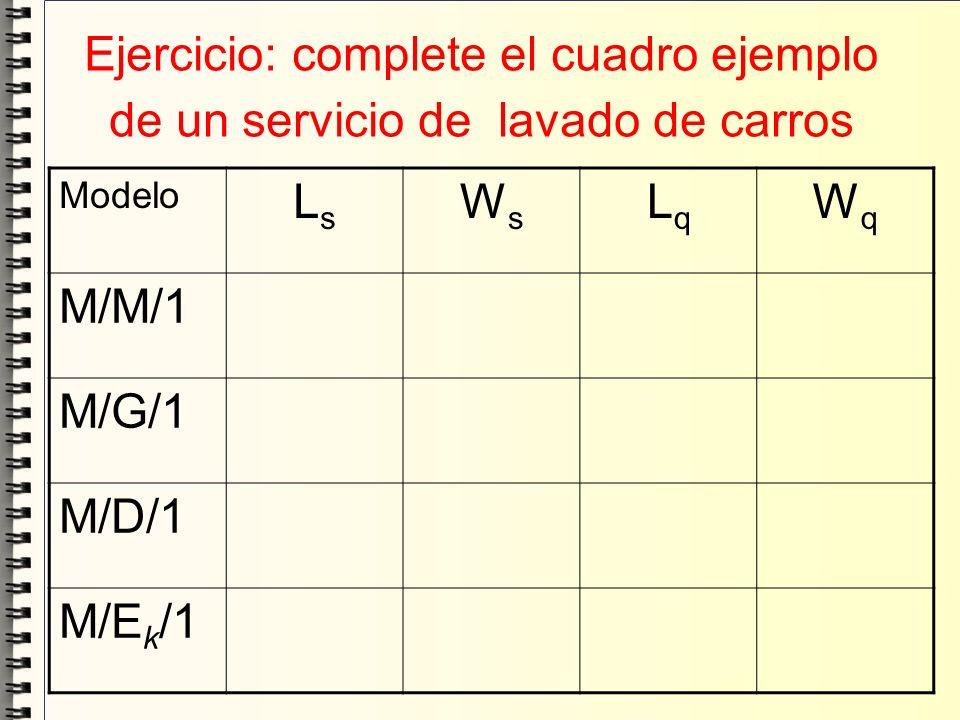 Ejercicio: complete el cuadro ejemplo de un servicio de lavado de carros