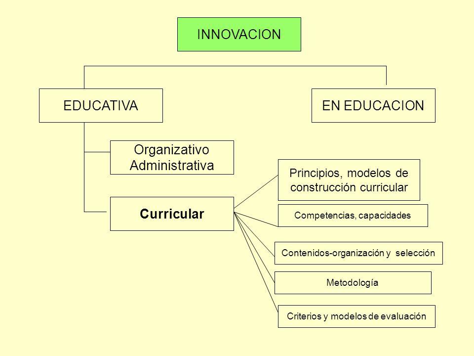 INNOVACION EDUCATIVA EN EDUCACION Organizativo Administrativa