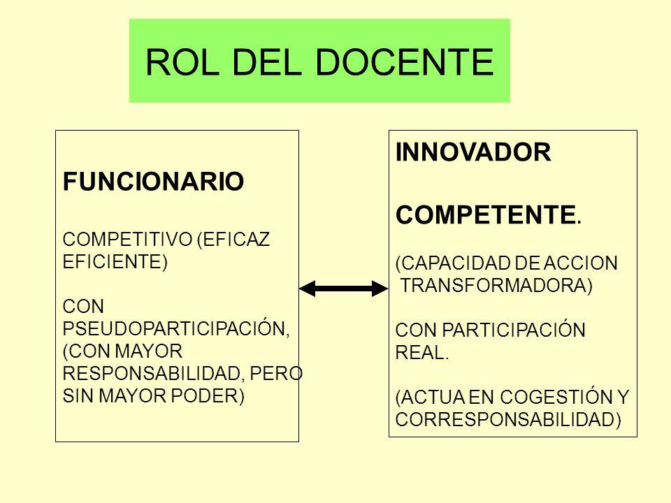 ROL DEL DOCENTE INNOVADOR FUNCIONARIO COMPETENTE. COMPETITIVO (EFICAZ