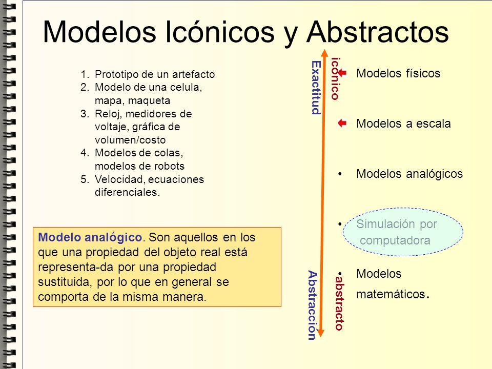 Modelos Icónicos y Abstractos