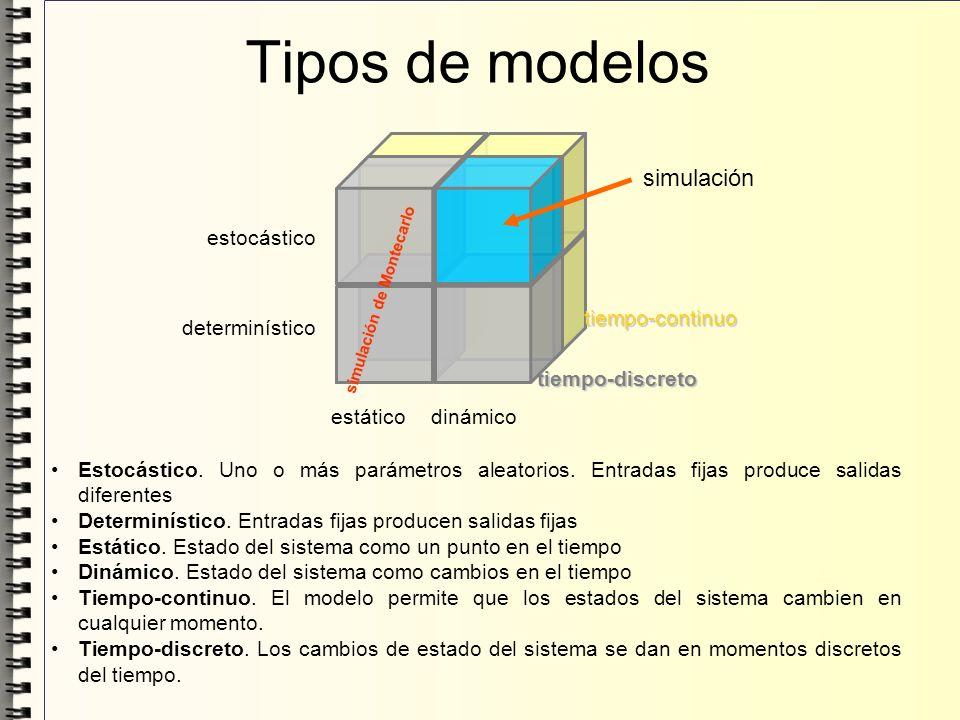 Tipos de modelos simulación estocástico determinístico estático