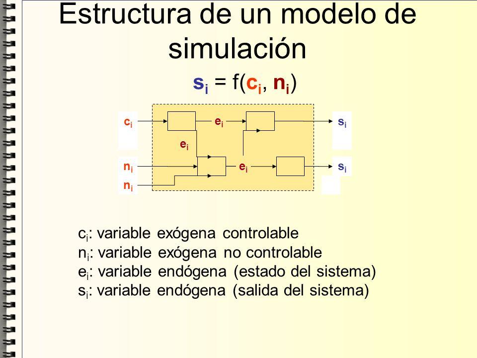 Estructura de un modelo de simulación