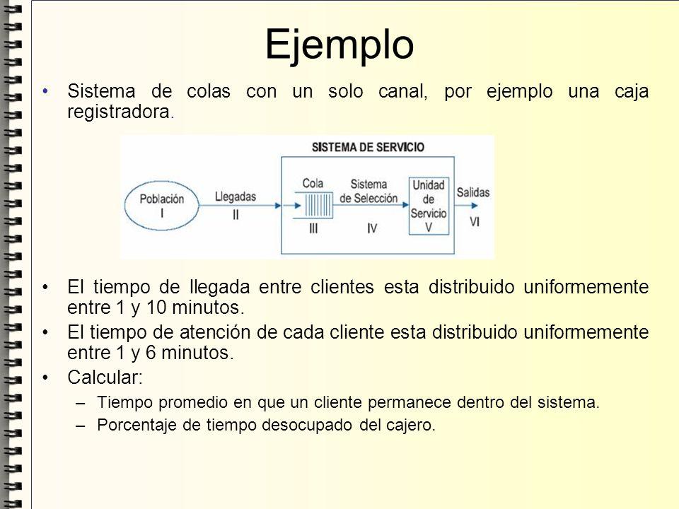 Ejemplo Sistema de colas con un solo canal, por ejemplo una caja registradora.