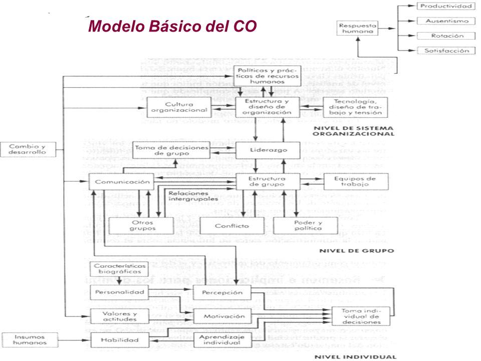 Modelo Básico del CO